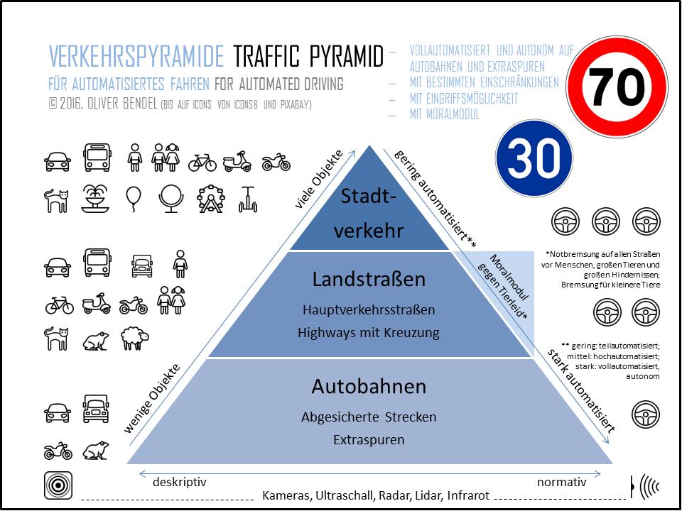 Automatisierter Verkehr